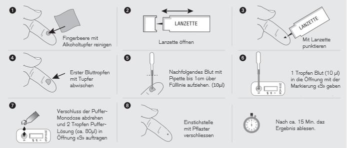 Covid-19 Antikörperschnelltest Anleitung